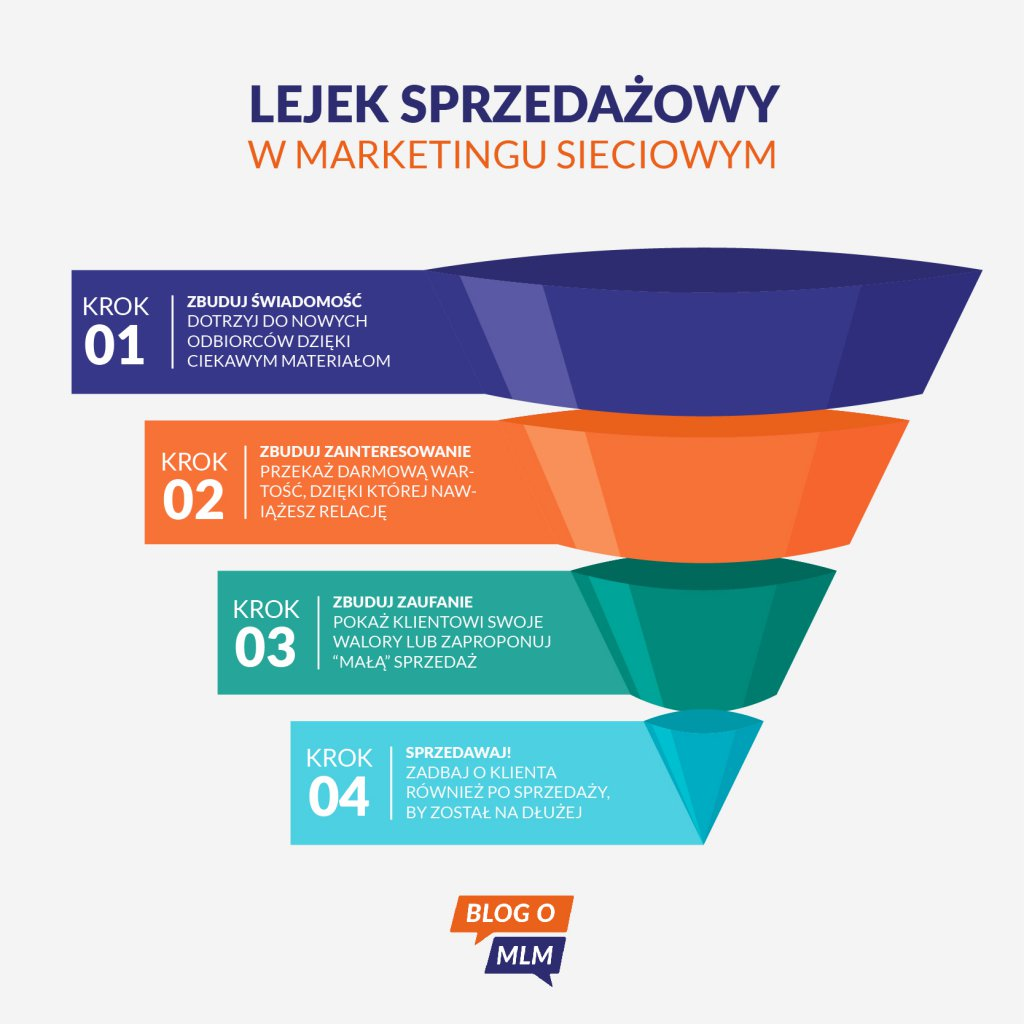 Lejek sprzedażowy, co to jest lejek, tunel sprzedażowy - Blog o MLM, marketing sieciowy, network marketing, network magazyn
